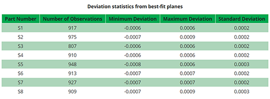 Deviation statistics from best-fit planes chart